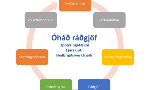 Óháð ráðgjöf
